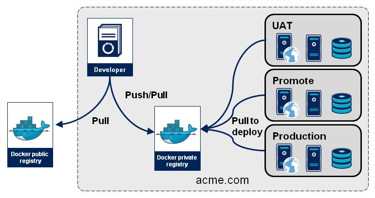 Docker-diapositive1
